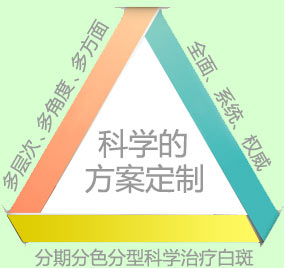 <a href=https://www.meisbuy.com/zhiliao/ target=_blank class=infotextkey>白癜风治疗</a>后又复发?快来看看是什么原因!